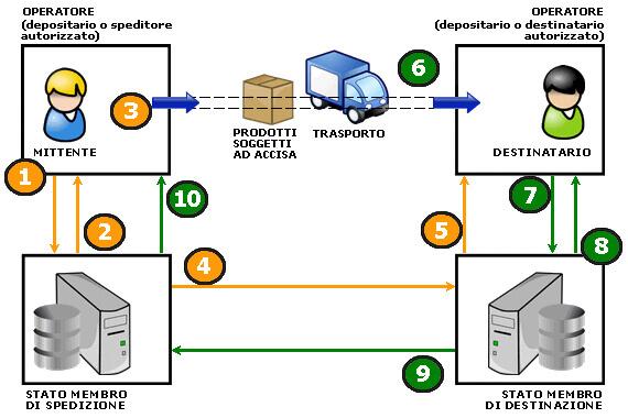 funzionalita-emcs-depositari-autorizzati